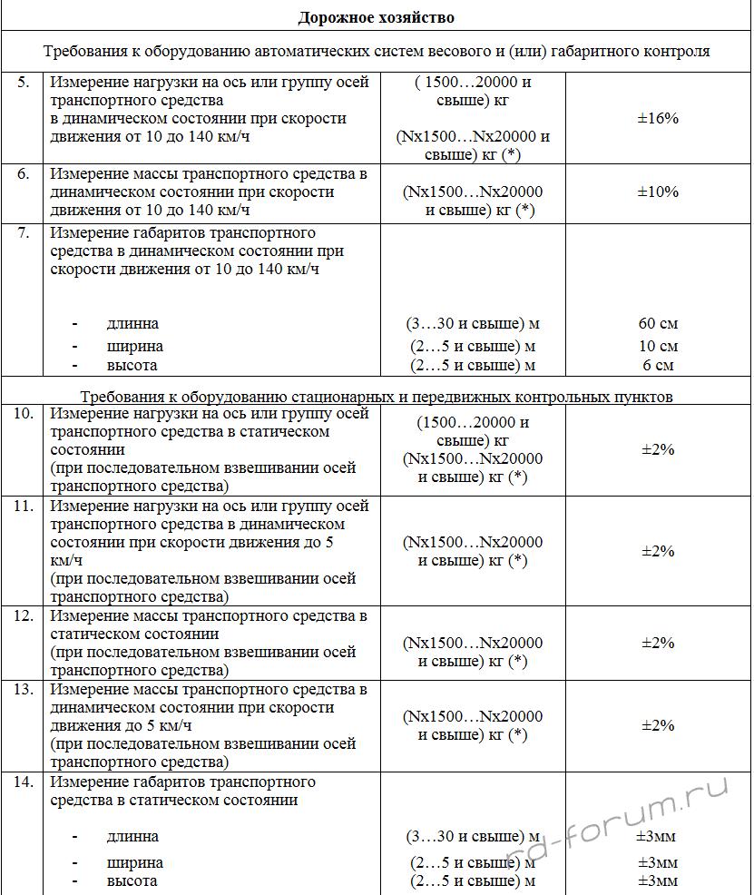 метрологические требования к измерениям Минтранс проект приказа.png
