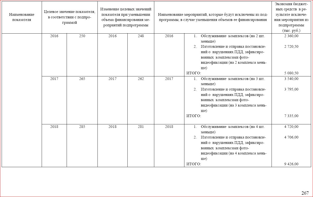 оценка влияния финансирования на результат - автоматическая фиксация 3.PNG