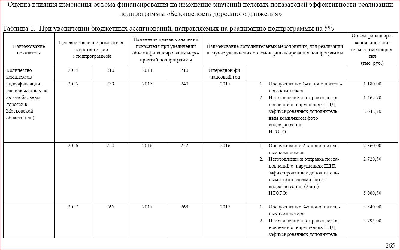 оценка влияния финансирования на результат - автоматическая фиксация.PNG